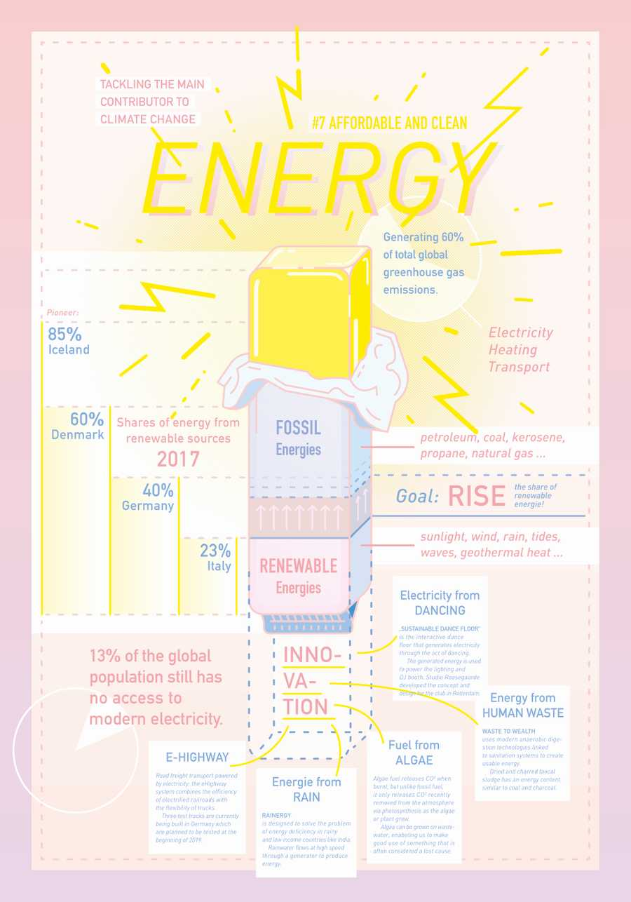 AFFORDABLE AND CLEAN ENERGY - Infographic